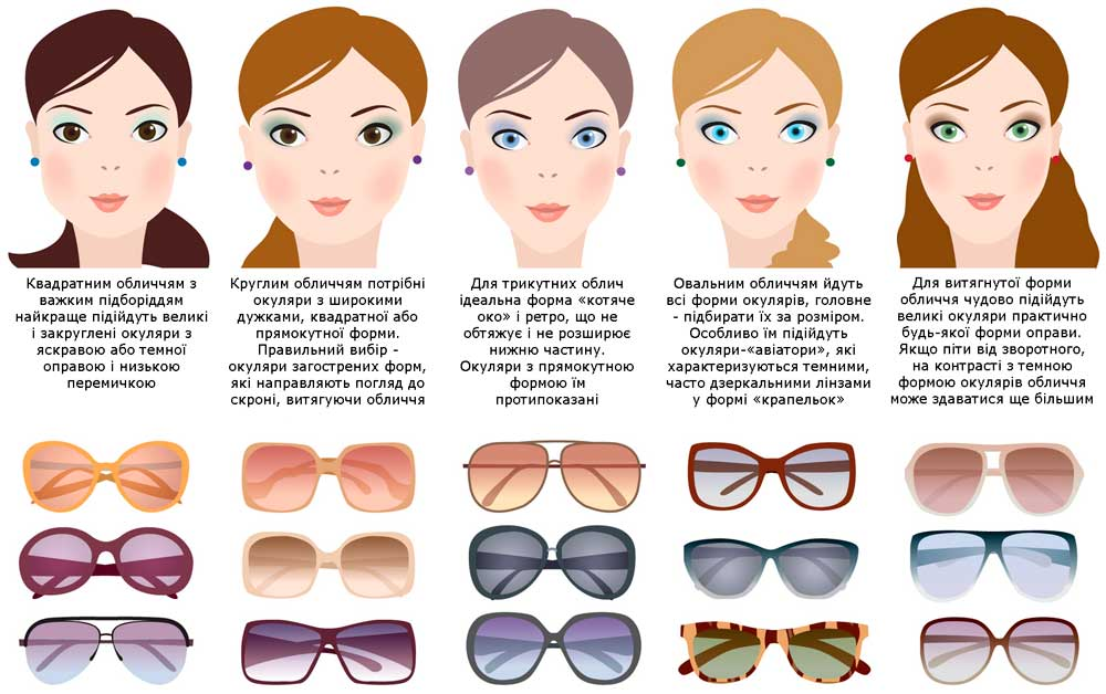 Як підібрати окуляри за типом обличчя